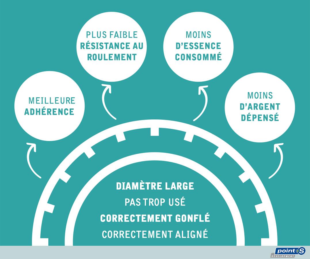 Diamètre large, pas trop usé, correctement gonflé et aligné : meilleure adhérence, plus faible résistance au roulement, moins d'essence consommé, moins d'argent dépensé